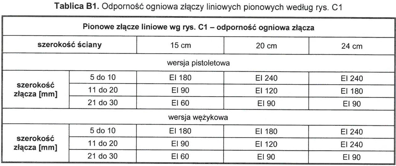 Ogniochronna piana poliuretanowa B1 LUKSEN 750ml tabela 1.jpg